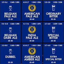 Beer Periodic Table Periodic Table Of Beer Styles Is What Every Classroom Needs