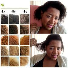 Hair Types by Finding Your Hair Type