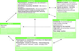 functional symptoms in neurology management journal of