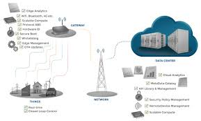from data to decision the case for iot edge analytics in