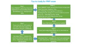 free pmp notes free pmp study notes free pmp training videos