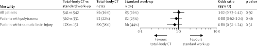 immediate total body ct scanning versus conventional imaging and