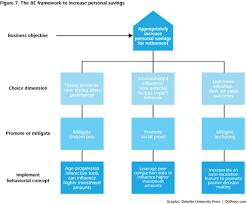 exploring behavioral bias in retirement security planning