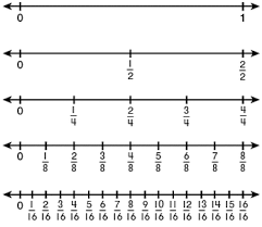 fractions on the number line worksheet fractions as numbers on a number line grade 3 mathematics