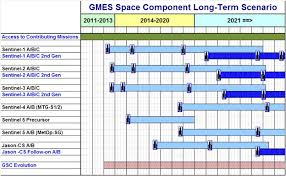 gmes sentinel 1 mission sciencedirectcom the european earth monitoring gmes programme status and