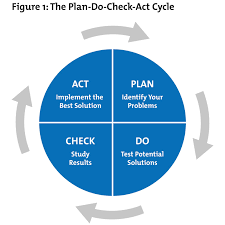 plan do check act pdca from mindtools com