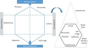the brand prism as part of brand identity brand manager guide