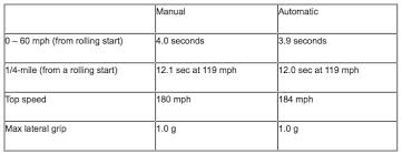 2014 v6 camaro top speed between automatic and manual zl1 camaro5 chevy camaro forum