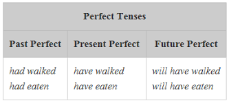 verb tenses mrs lorber u0027s5th gradeela site