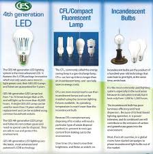 led vs cfls vs incandescent bulbs ges led lights trading