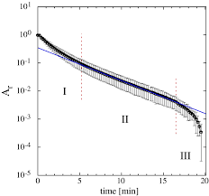Diffusion Coefficient Table Study Of Release Kinetics And Diffusion Coefficients In Swellable