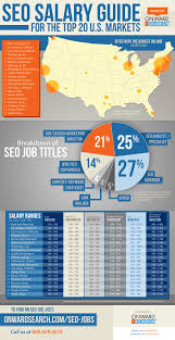 seo salary guide onward search