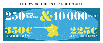 bureaux a partager tous les chiffres du coworking en 2014 bureaux à partager le