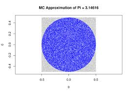 6 neat tricks with monte carlo simulations u2014 count bayesie