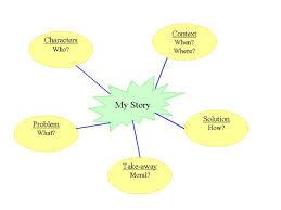 writing a story using a mind map grade 8 english kwiznet math
