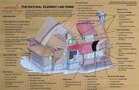 log homes natural element log homes