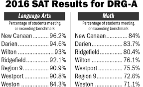 wilton 11th graders earn third highest sat language arts score in