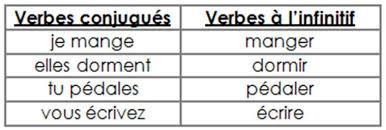 verbes étudiés trouver leur infinitif trouver l infinitif d un