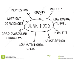 junk food consequences make handwritten white background 34346303