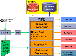 sap tutorial ppt sap library pos data transfer and audit
