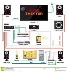 home theater connection to led tv connect tv to home theater decorate ideas luxury at connect tv to