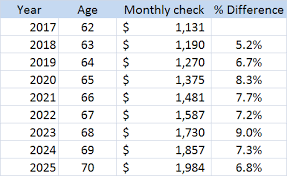 Social Security Retirement Age Table If Social Security Is Going To Run Out Of Money Should You Take