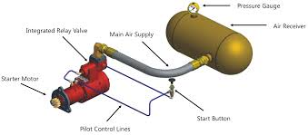 air starters air starter motors air starting systems