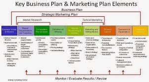 capunkalist a good business plan and marketing plan one pager