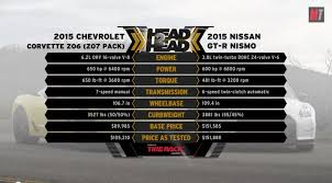 nissan gtr vs corvette z06 dub magazine 2015 chevrolet corvette z06 vs 2015 nissan