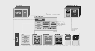 the difference between information architecture ia sitemap and