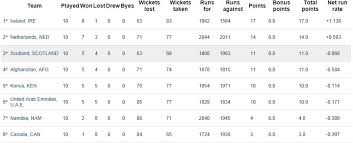 Cricket World Cup Table Netherlands One Step Closer To The Icc Cricket World Cup 2015