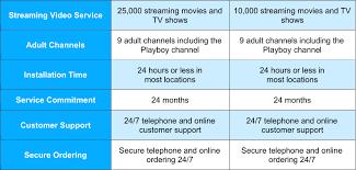 satellite tv reviews 2017 compare directv vs dish network