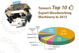 Woodworking Machinery Show by Ipc Global Ltd Professional Machinery Provider