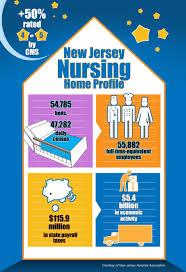 report nursing homes major players in n j economy