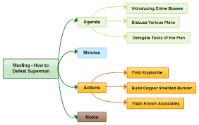 how to use mind maps in meetings for greater productivity