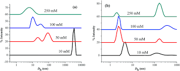 micellar transitions in catanionic ionic liquid u2013ibuprofen aqueous