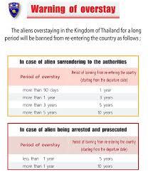 consolati thailandesi in italia nuove regole overstay e blacklist in thailandia