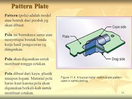 pola pattern adalah proses manufaktur i pengecoran logam sumber pustaka ppt download