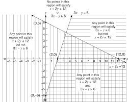 linear inequalities solutions using graphing with two variables