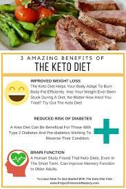 ketogenic diet for beginners guide project fitness mastery