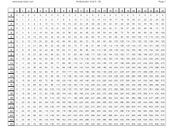 100x100 Multiplication Table Multiplication Charts From 1 100 Printable Multiplication Chart