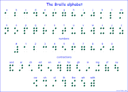How Do Blind People Read Braille The Braille Alphabet Dot Writing Old Writings For The Blind Das