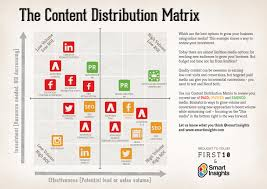 What Is A Channel Marketing Manager Content Distribution Matrix Smart Insights Jpg