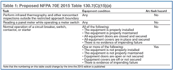 nfpa 70e arc flash table welcome to combined cycle journal