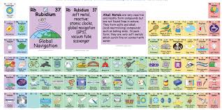 Br On Periodic Table This Interactive Periodic Table Creatively Illustrates The Elements