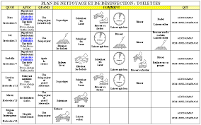 attractive plan de nettoyage cuisine collective 5 exemple de plan