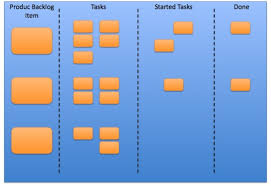 Scrum Excel Spreadsheet The Sprint Backlog Exle Sprint Task Board International