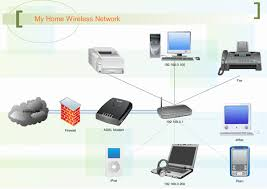 physical network diagram software free examples and templates