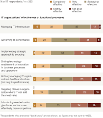 Partners In Building Floor Plans Why Cios Should Be Business Strategy Partners Mckinsey U0026 Company