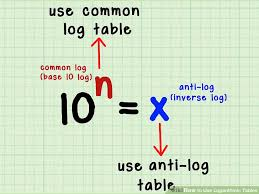 Logarithm Table 4 Clear And Easy Ways To Use Logarithmic Tables Wikihow